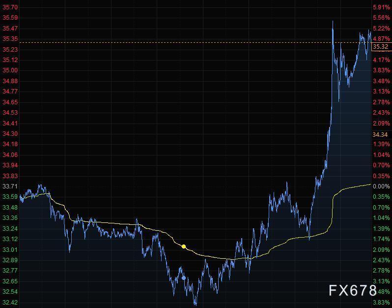 5月30日財經早餐:美元擊穿98關口,黃金站上1730,油價飆升88%月度漲幅創記錄