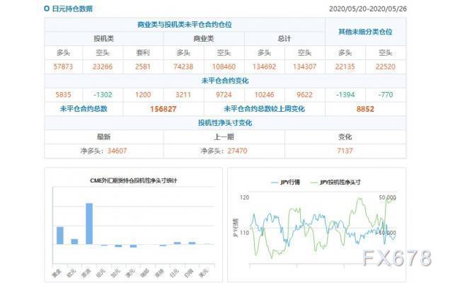 CFTC持倉解讀:日元看多意願升溫、黃金看多意願降溫(5月26日當周)