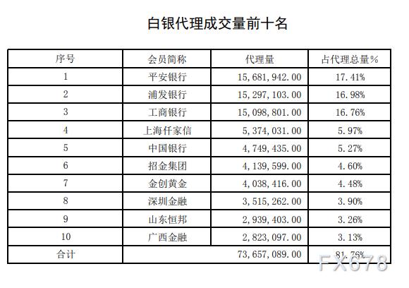 黃金交易量回升!黃金代理成交平安銀行大幅發力!上海黃金交易所2020年第20期行情周報(5月18日-5月22日)