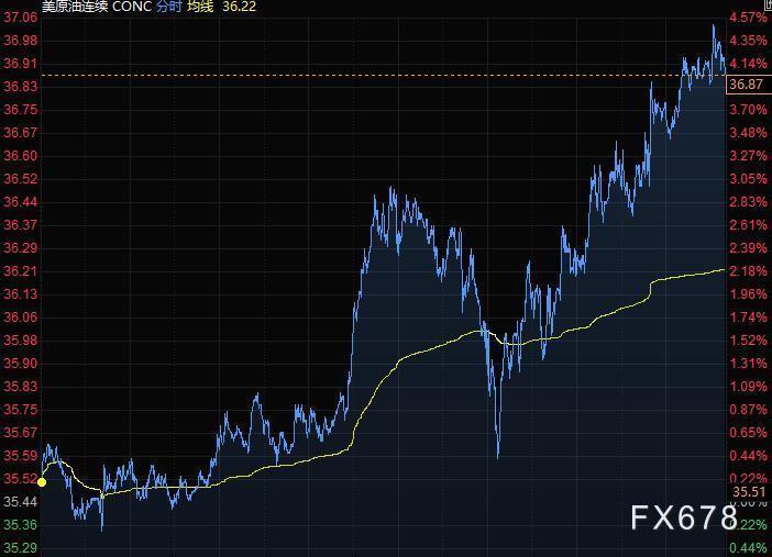 6月3日財經早餐:美元黃金下滑,日元大跌百點,商品貨幣繼續飆升,布油漲逾3%逼近40美元