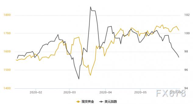 金銀T+D均創三日新低!風險資產更受青睞,且黃金基本面現雙重利空