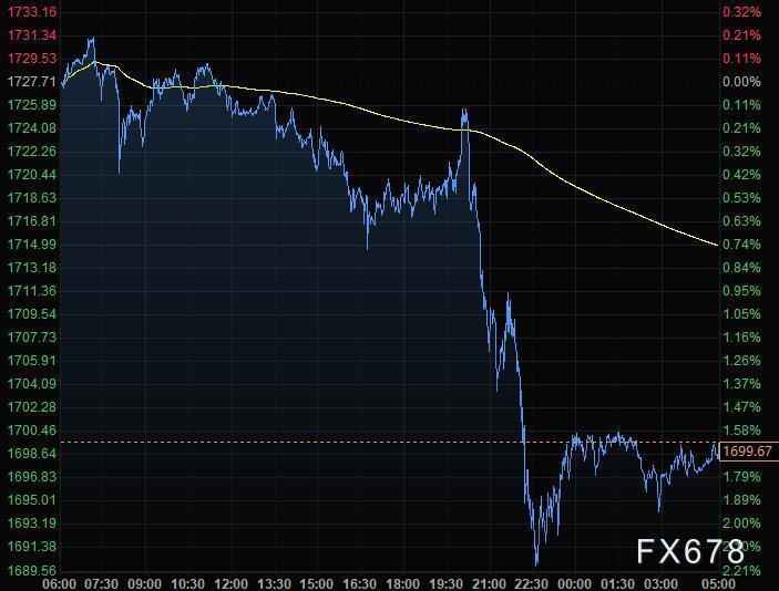 6月4日財經早餐:美元跌至12周低位,黃金失守1700關口,油價突破40美元後大幅回落,關注歐銀利率決議