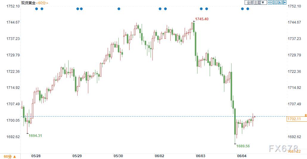 黃金交易提醒:黃金美元同步大跌!短線或仍有20美元回落空間,但兩大因素或提供長期支撐