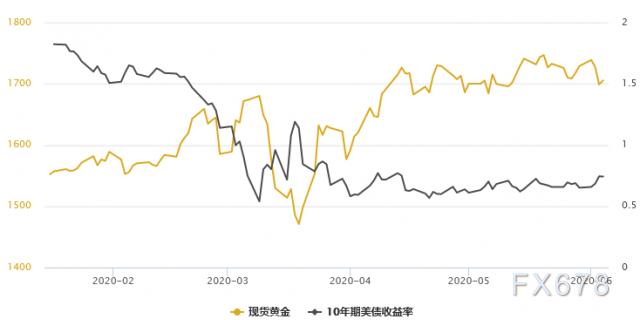 黃金T+D創一周新低,白銀T+D重挫近3%!風險資產共振走高,晚間須關注兩大事件