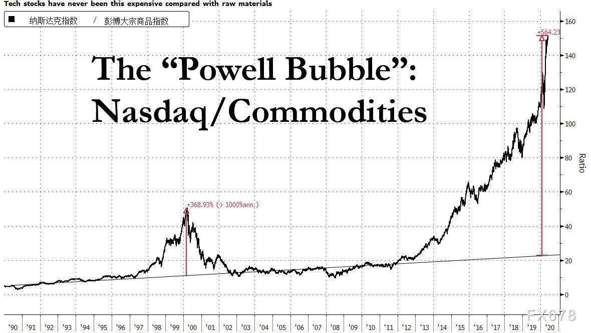 """如何與美聯儲""""抗衡""""?""""鮑威爾泡沫""""越吹越大,這一指標暗示一場風暴正在醞釀"""