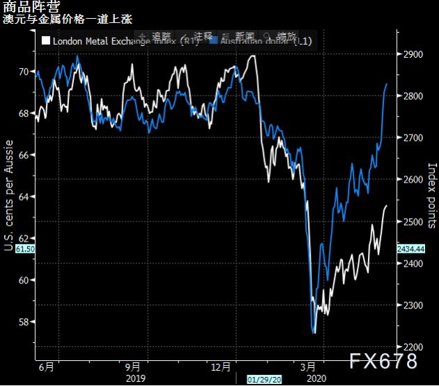 投資者重回風險模式!圖解亞洲風險資產再獲青睞