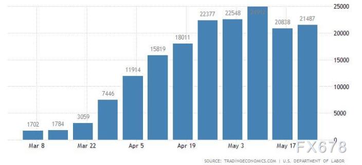 美國經濟可以實現V型複蘇嗎?失業+減薪拖累經濟增長引擎,強勁複蘇或難於上青天