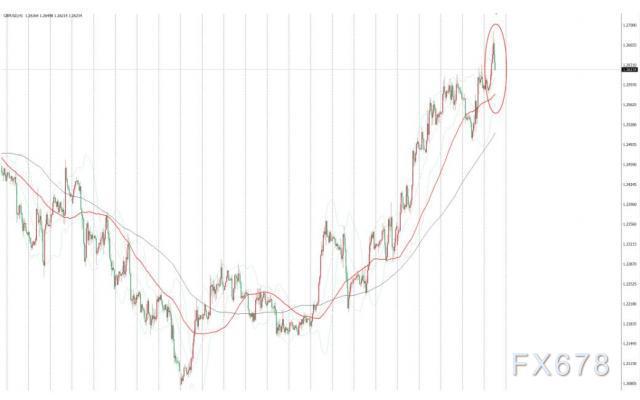 英鎊兌美元刷新兩個半月新高之後回落,英國脫歐談判仍是市場焦點