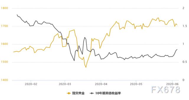 金銀T+D雙雙收跌,美債收益率創逾兩個月新高;但稍後出爐的美國非農數據或再給市場添堵