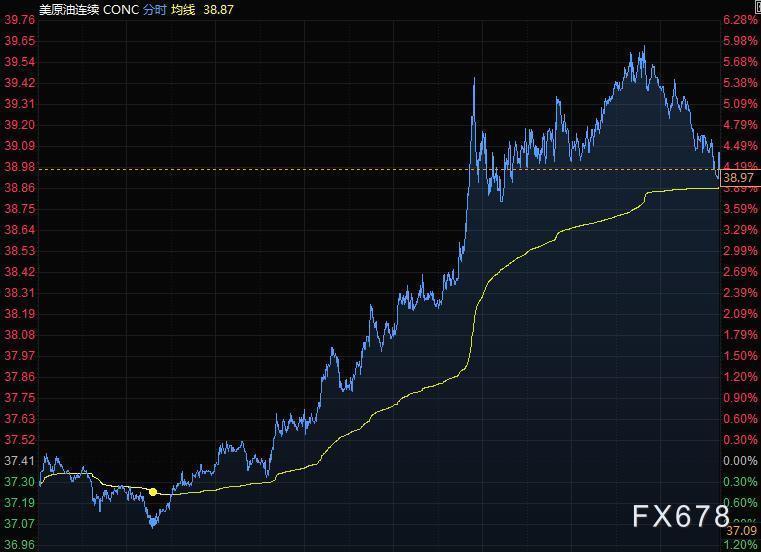 6月6日財經早餐:非農數據遠超預期,美元跌勢暫歇,黃金觸及1670關口,油價收於三個月高點