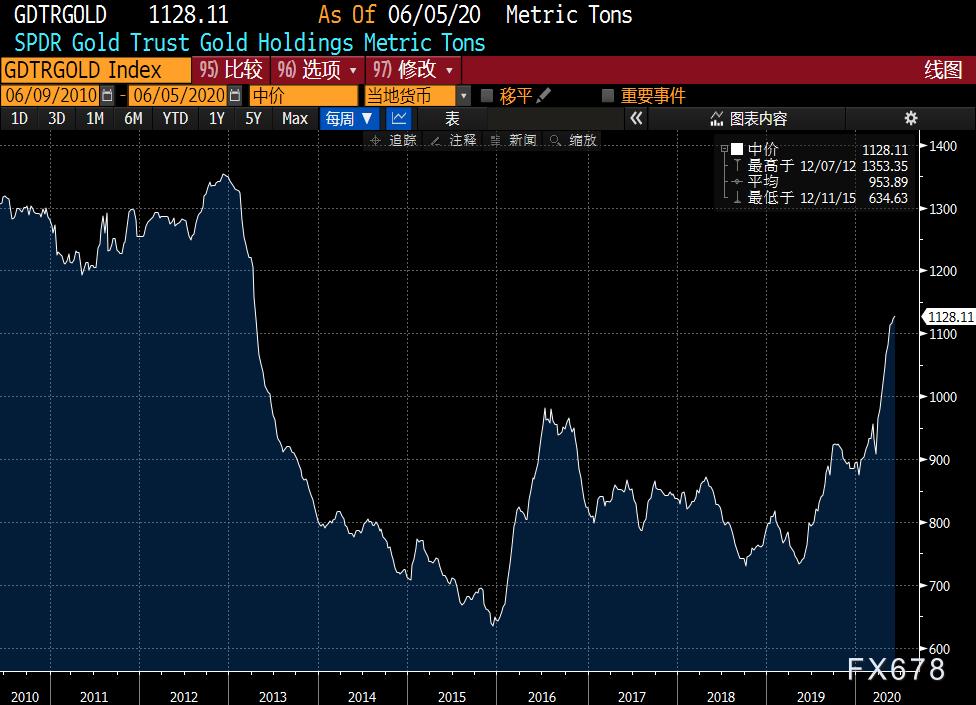 黃金周評:避險降溫疊加靚麗非農,金價大跌失守1700關口,創3月來最大周線跌幅