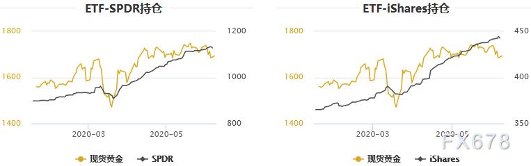 黃金T+D創三周半新低!美債收益率節節攀升,但新的潛在利多因素醞釀中