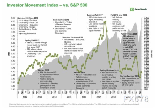 美股正在與現實相撞,預期市盈率創近20年最高水平,二季度財報季將面臨大考