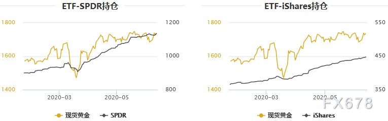 黃金T+D創一周半新高,美國抗疫成績單隻會更難看,金銀走勢呈現分化