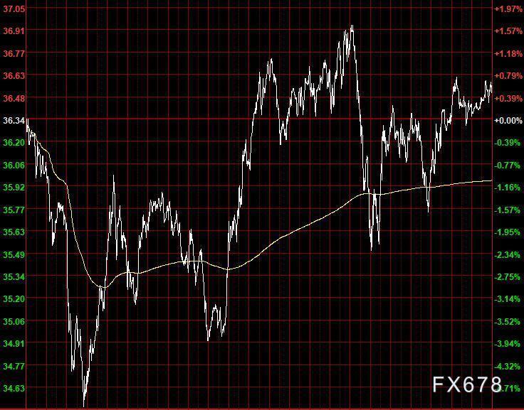 6月13日財經早餐:美元突破97關口升至一周高位,黃金小幅上漲,油價本周重挫6%