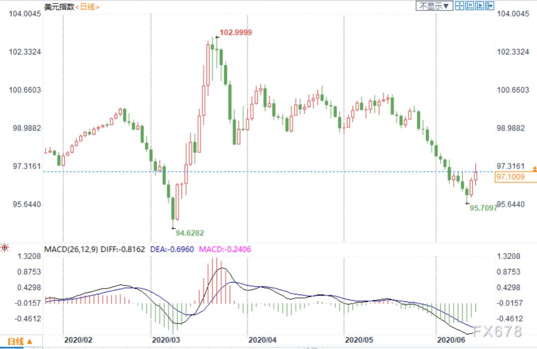 外匯周評:美元收漲,扭轉周線三連陰;低通脹料促使歐銀擴大寬鬆,市場聚焦英歐談判