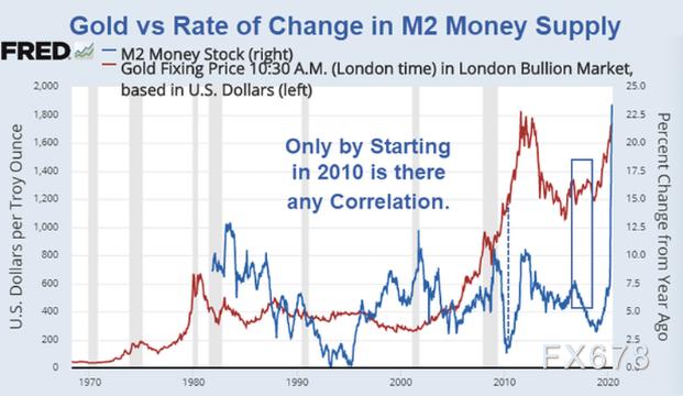 黃金和貨幣供應的關係如何?債務通縮令美聯儲陷入死循環,資產泡沫越吹越大黃金將成香饃饃