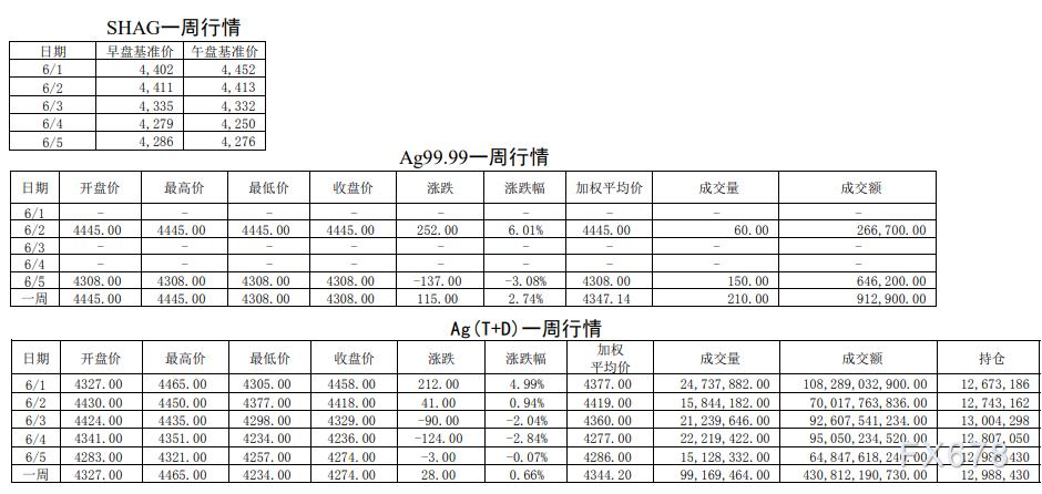 白銀交易集中度穩步上升!鉑金交易量繼續低迷!上海黃金交易所第22期行情周報(6月1日-6月5日))