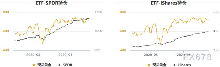黃金T+D收跌,白銀T+D暴挫逾3%!流動性風險讓美元重受青睞,多頭更憂心的還不止於此