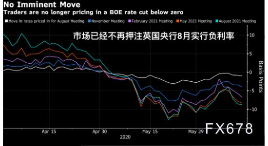 英國央行決議前瞻:通脹率觸及四年低位,料將增加債券購買規模!英鎊有望反轉頹勢