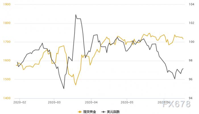 金銀T+D雙雙收漲!地緣緊張局勢頻發;對於美國經濟複蘇前景,鮑威爾明顯底氣不足
