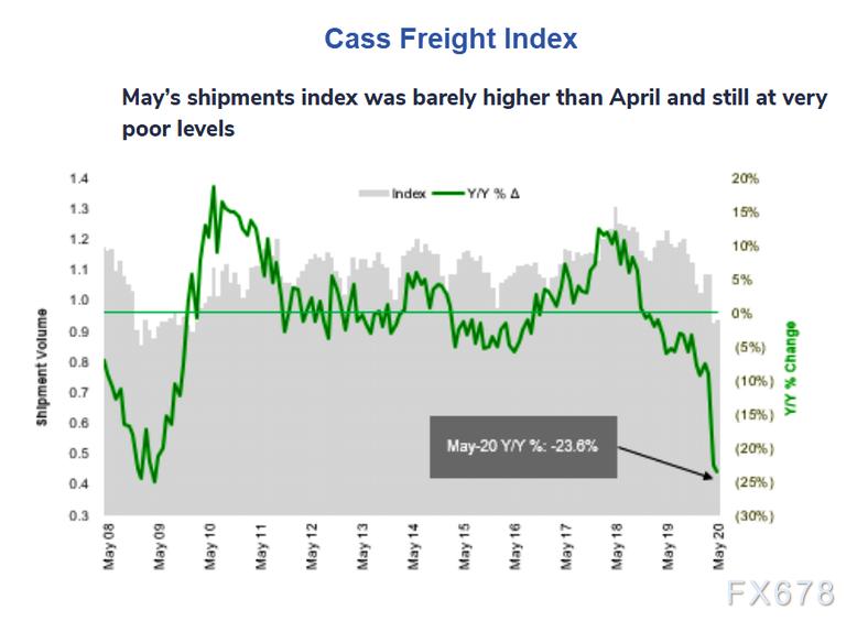 貨運行業權威指標4月經曆史上最大下跌!全球經濟反彈或慢於預期,警惕疫情二次蔓延風險
