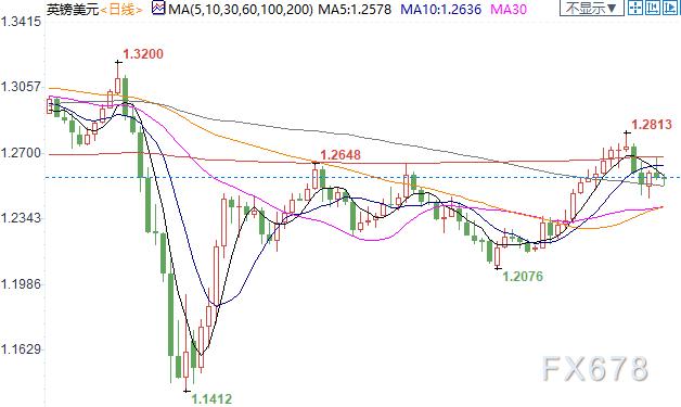 紐市盤前:歐元回落70點,複蘇緩慢但德國戒急用忍;英鎊弱勢震蕩,兩大利空揮之不去