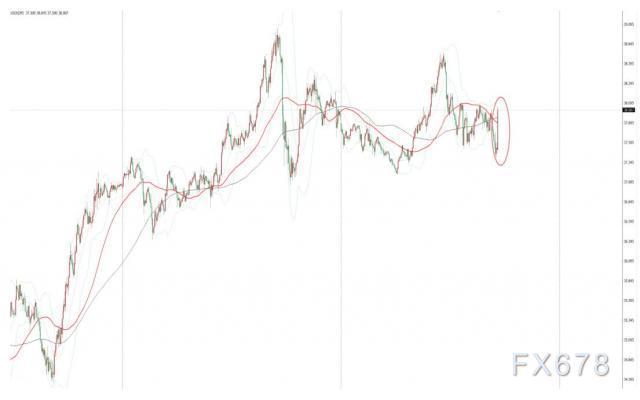 EIA原油庫存增幅不及預期且成品油庫存減少,美油短線上漲0.4美元