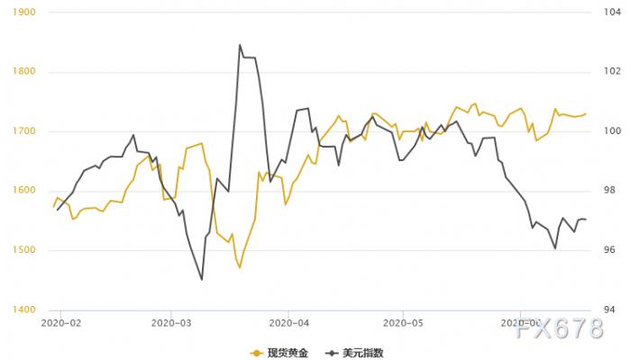 金銀T+D走勢分化!隨著長期經濟複蘇,白銀商品屬性漸強,金銀比或跌向80大關