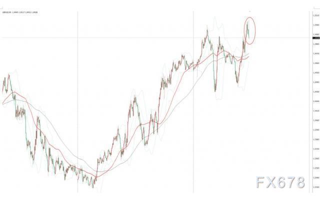 英國製造業和服務業PMI超預期,英鎊兌美元衝高跌破1.25關口