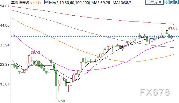 紐市盤前:脫歐不確定性持續,英鎊下挫70點;美油回落3%,OPEC+執行力面臨質疑