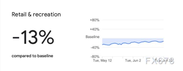美國5月消費者支出創史上最大漲幅!但六月可能暗淡收場,四大利空令美國經濟V型複蘇遙遙無期