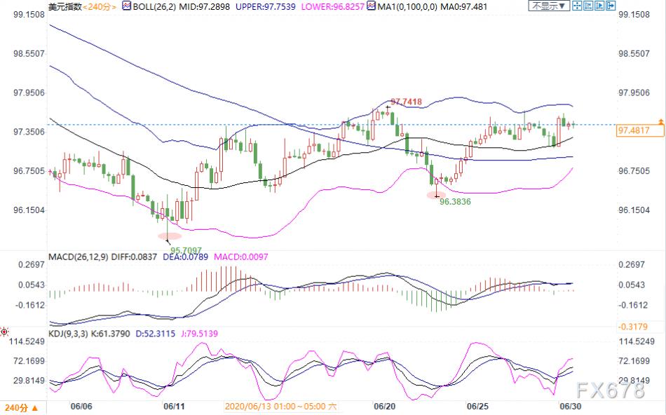 6月30日現貨黃金、白銀、原油、外匯短線交易策略