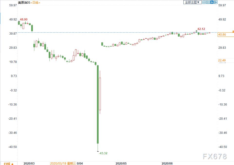 原油半年評:開局即巔峰,兩大利空令美油一度跌至負值,OPEC+力挽狂瀾,三大因素決定下半年走向
