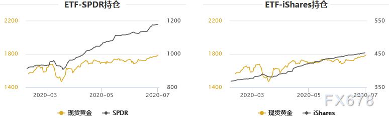 黃金T+D創上市以來的近16年新高,首破400大關!美國醞釀新刺激彈藥,本周先審視風向標