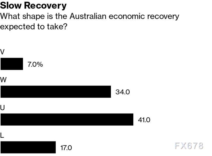 因擔憂爆發第二波疫情,澳洲經濟W形複蘇預期升溫!澳元能否躲開下跌命運,得看月底政府是否延長刺激