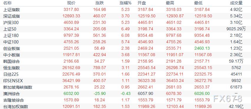 歐市盤前:中國股市開啟狂奔模式,澳元創近兩周新高,黃金築頂風險加大