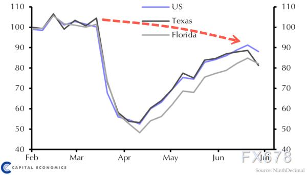 """消費者趨勢3個月來首度下滑!40%美國人再次陷入封鎖,複蘇隻是""""死貓跳""""?黃金或坐收漁翁之利"""