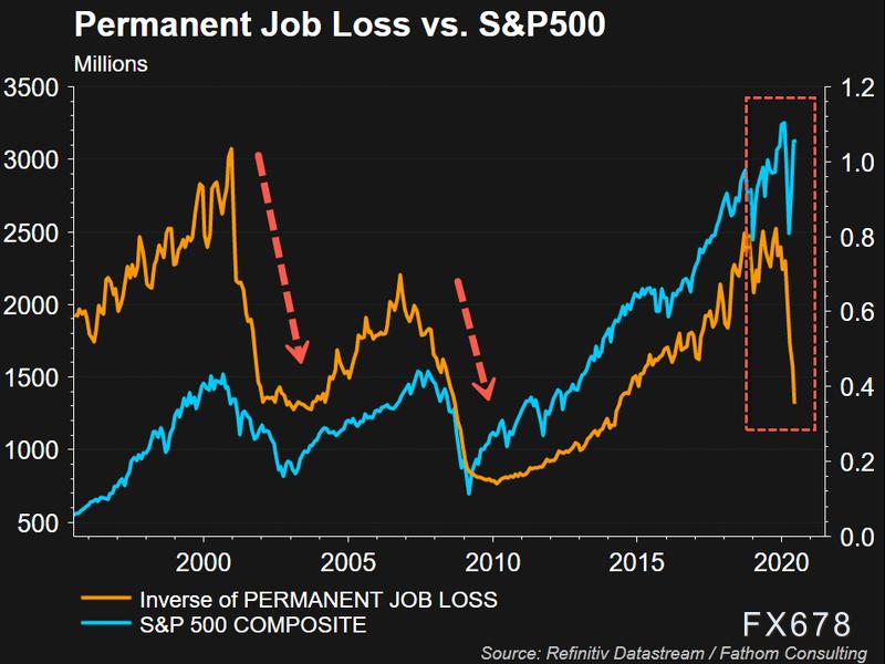 """V型複蘇""隻是特朗普政府炒作?頂級經濟學家警告,至少要到2022年!股市將出現調整"