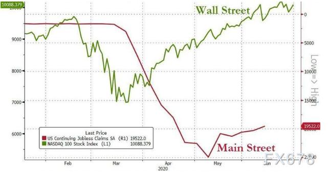 5萬億美元將推動標普500年底上探4000點?金融資產擠壓實體經濟,美國經濟仍面臨強勁逆風
