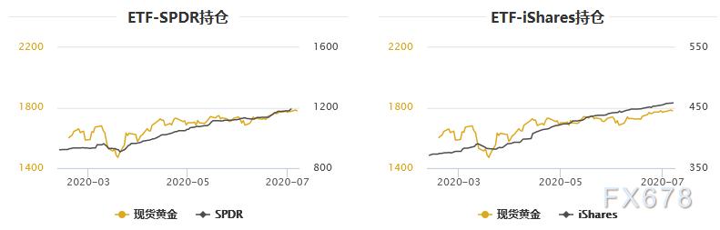 金銀T+D雙雙收漲,三大利多因素共振!但多頭面臨美元與股市齊上漲帶來的壓力