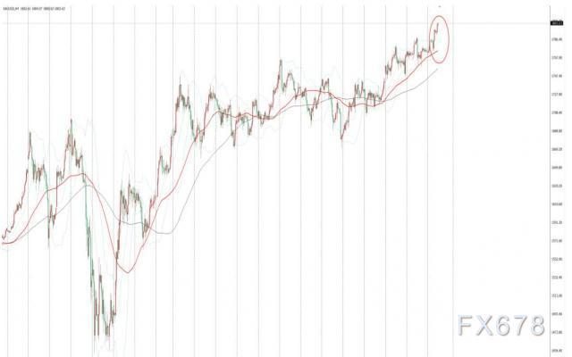 紐市盤前:全球疫情惡化,金價芝麻開花站上千八,美元震蕩待時而動