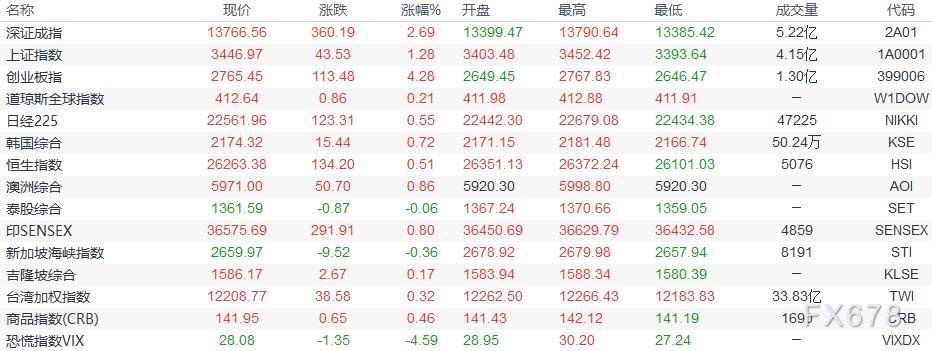 歐市盤前:歐元創四周新高,歐洲經濟複蘇料更快;兩大屬性均利好金價,白銀創逾四個月新高