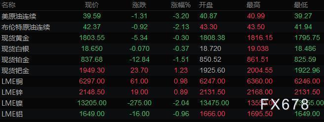 7月10日財經早餐:美元從一個月低位大幅反彈,黃金一度失守1800關口,油價重挫3%