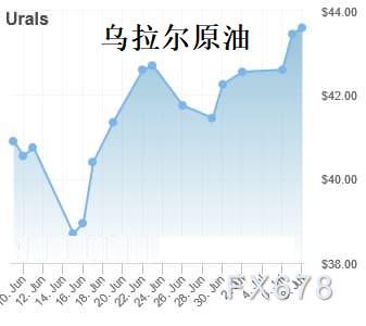 原油交易提醒:美原油料周線收跌3%!OPEC+嚴格減產成多頭救命稻草,日內關注IEA月報