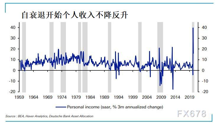 """經濟衰退美國個人收入不降反升?""""直升機撒錢""""即將到期,兩黨分歧依舊,警惕8月風暴來臨"""