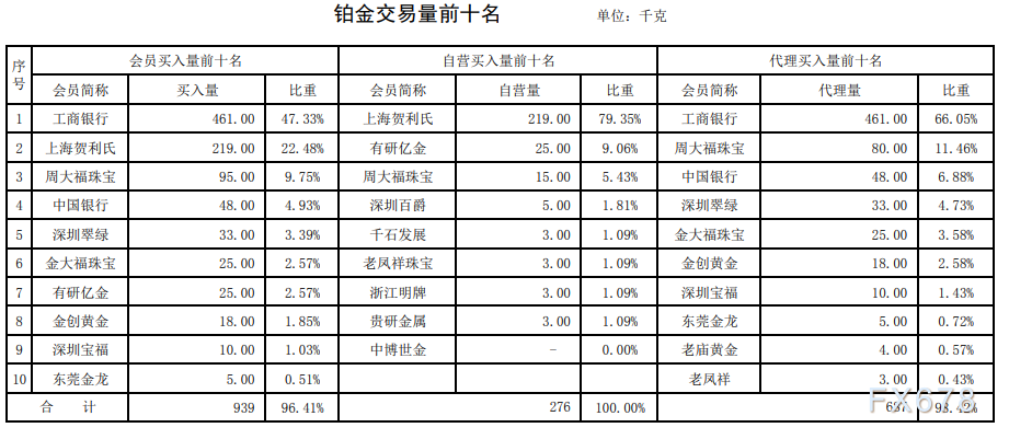 鉑金成交量翻倍!機構偏向於黃金多頭!上海黃金交易所第26期行情周報(6月29日-7月3日))