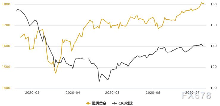 金銀T+D雙雙收跌!受大宗商品下行拖累;但全球二次疫情襲來,黃金或迎來新一輪升勢