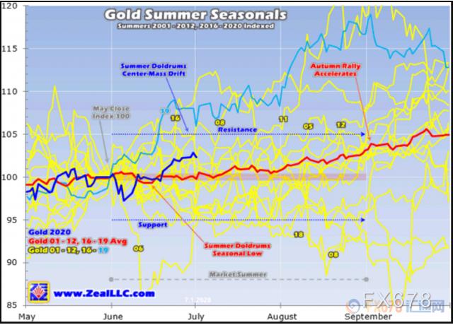紐市盤前:全球多重風險齊聚,避險日元創半月新高,黃金探底回升近15美元
