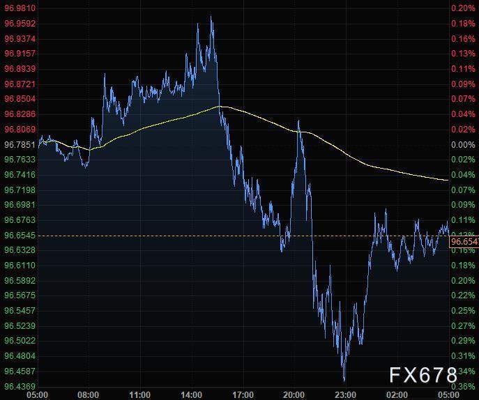 7月11日財經早餐:美元連續下滑,黃金失守1800關口,油價大幅回升漲逾2%